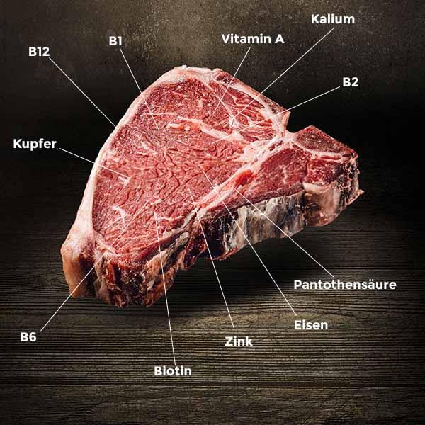 Wichtige Wirkstoffe im Fleisch