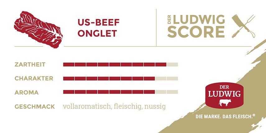 Ludwigs Score Onglet