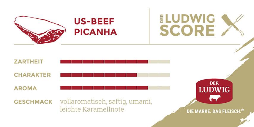 Ludwigs Score Picanha