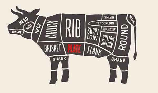 Zuschnitt Beef Short Ribs